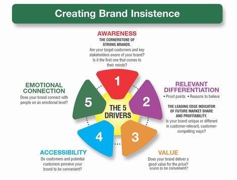 470_creating_brand_insistence-2