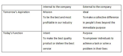 Corporate Mission Vision Values Ideals